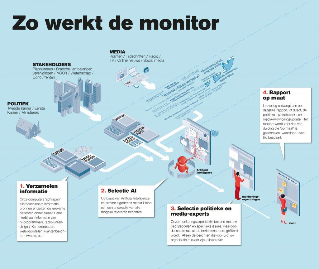Zo werkt de Polpo Hague Monitor